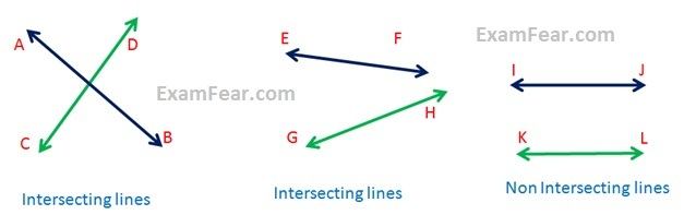 Cbse Ncert Notes Class 9 Maths Lines And Angles