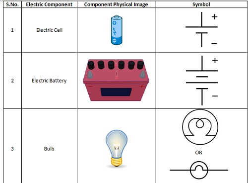 CBSE NCERT Notes Class 7 Physics Electric Current and its Effects