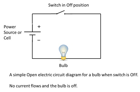 cbse ncert notes class 7 physics electric current and its effectscircuit diagram is a pictorial representation of a circuit with electrical symbols for its corresponding parts