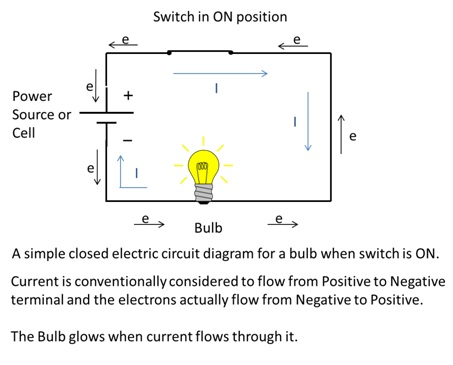 cbse ncert notes class 7 physics electric current and its effects rh examfear com complex circuit diagram Short Circuit Diagram