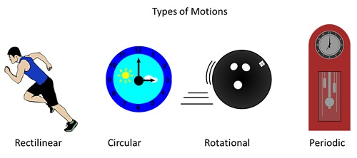 Cbse ncert notes class 6 physics motion and measurement of distance periodic motion this is a type of motion where the object repeats its motion after a fixed interval of time examples pendulum of a clock motion of child ccuart Images
