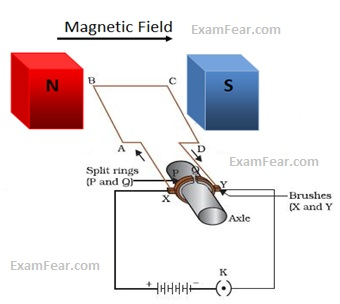 electric motor physics definition
