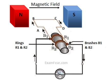 cbse ncert notes class 10 physics magnetic effects of electric current rh examfear com electric generator diagram direct current electric generator diagram pdf