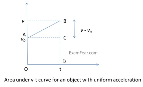 cbse ncert notes class 11 physics motion in a straight line