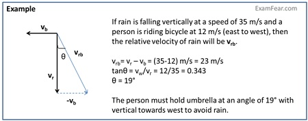 CBSE NCERT Notes Class 11 Physics Motion In A Plane