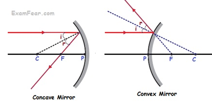 Image Formation By Mirrors There Are 4 Rules Which Are To Be Followed