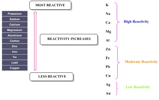 By Photo Congress    Metals And Nonmetals Class 10 Notes