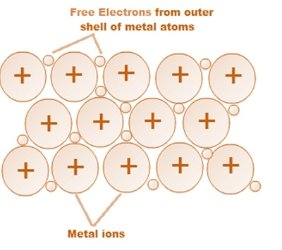 Cbse Ncert Notes Class 12 Chemistry The Solid State