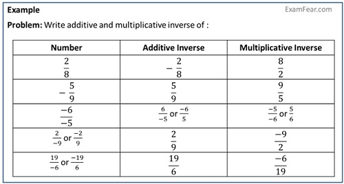 Additive Inverse And Multiplicative Inverse Of Rational Numbers