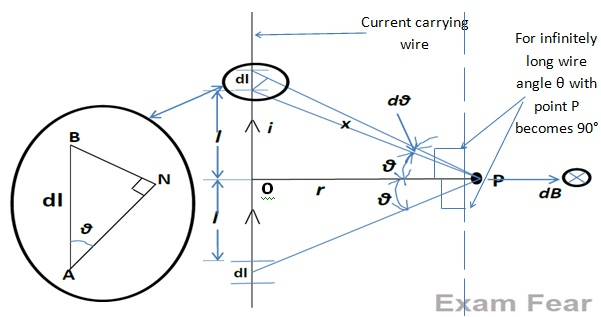 Cbse Ncert Notes Class 12 Physics Moving Charges Magnetism