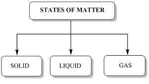 CBSE NCERT Notes Class 11 Chemistry States of Matter