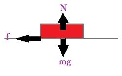 CBSE NCERT Notes Class 11 Physics Laws of Motion