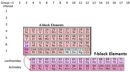 Cbse ncert notes class 12 chemistry d and f block elements in the periodic table the d block consist of the elements of group 3 to 12 urtaz Choice Image