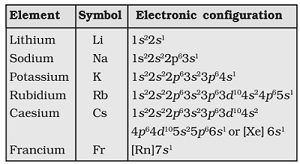 They Easily Lose The Loosely Held Electron And Give M+ Ions Thereby Are The  Most Electropositive Metals.