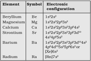 Cbse Ncert Notes Class 11 Chemistry The S Block Elements