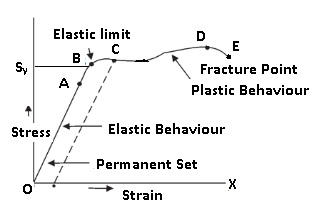 Cbse ncert notes class 11 physics mechanical properties of solids it is a curve between stress and strain ccuart Gallery