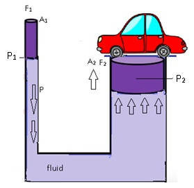 CBSE NCERT Notes Class 11 Physics Mechanical Properties of