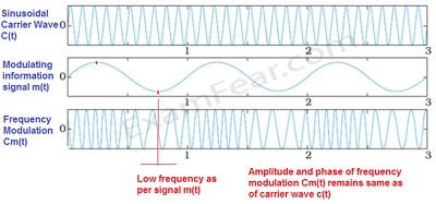 CBSE NCERT Notes Class 12 Physics Communication Systems