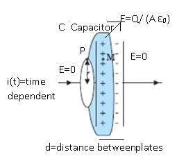 CBSE NCERT Notes Class 12 Physics Electromagnetic Waves