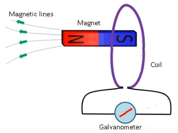 CBSE NCERT Notes Class 12 Physics Electromagnetic Induction
