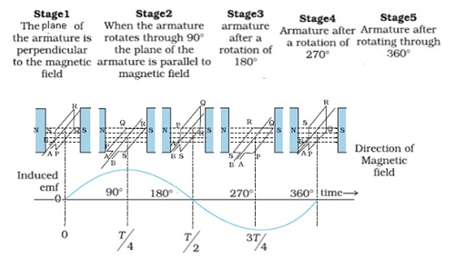 CBSE NCERT Notes Cl 12 Physics Electromagnetic Induction on