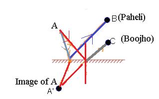 CBSE NCERT Solution for Class 8 - Physics - Light