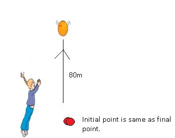 CBSE NCERT Solution for Class 9 - Physics - Gravitation
