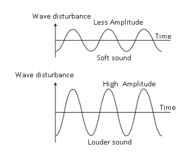 CBSE NCERT Solution for Class 9 - Physics - Sound