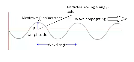 Cbse Ncert Solution For Class 9 Physics Sound