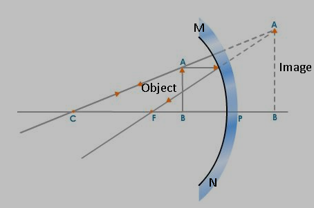 Light Reflection Refraction, Can Convex Mirrors Produce Enlarged Image