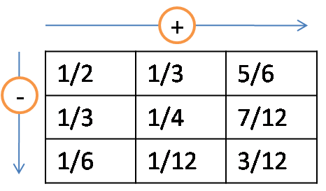 simplest form 12/50  CBSE NCERT Solution for Class 9 - Maths - Fractions