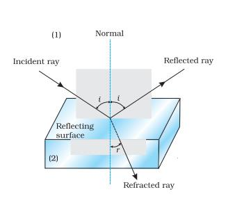 Class_12_Physics_Ray_Optics_Laws_Of_Refraction1