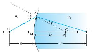 Class_12_Physics_Ray_Optics_Refraction_By_Spherical_Surfaces
