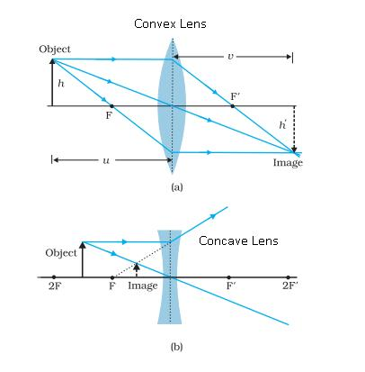 Class_12_Physics_Ray_Optics_Refraction_By_Lenses1